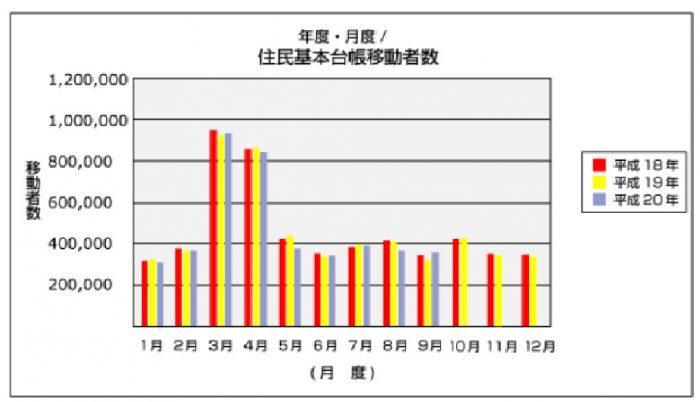 日本での引越しをしている世帯数と時期を知ろう